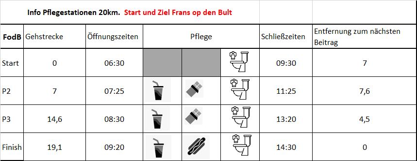 20km. verzorging Duits